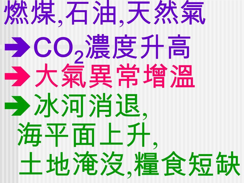 燃煤, 石油, 天然氣  CO 2 濃度升高  大氣異常增溫  冰河消退, 海平面上升, 土地淹沒, 糧食短缺