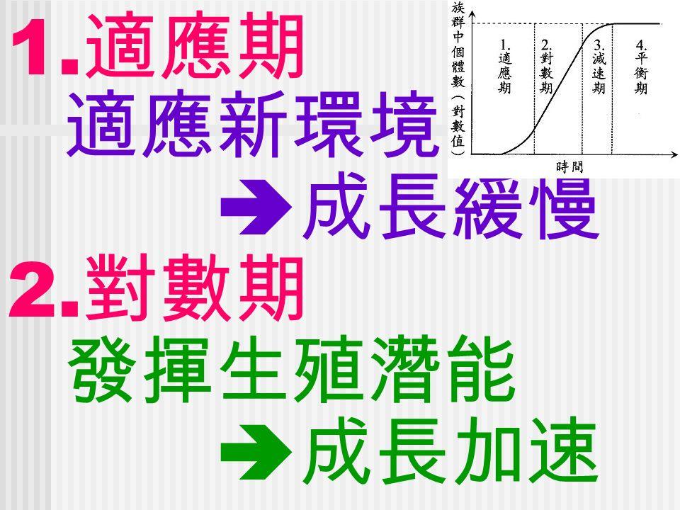1. 適應期 適應新環境  成長緩慢 2. 對數期 發揮生殖潛能  成長加速