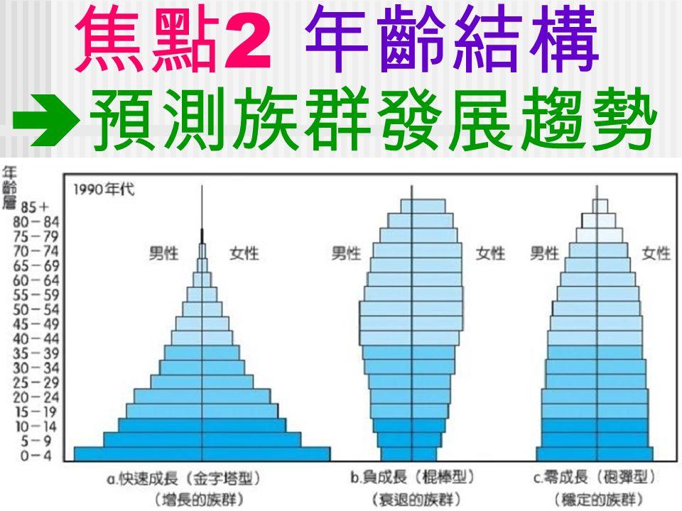 焦點 2 年齡結構  預測族群發展趨勢