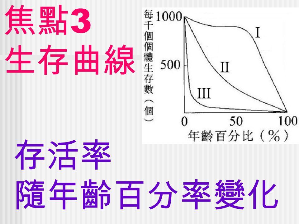 焦點 3 生存曲線 存活率 隨年齡百分率變化