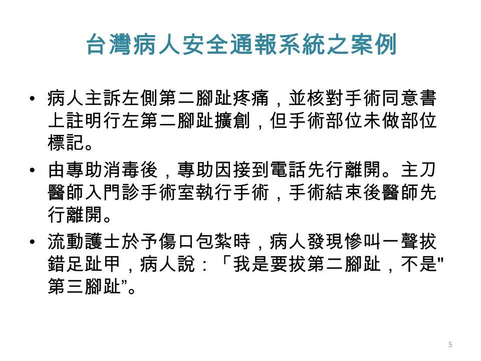 台灣病人安全通報系統之案例 病人主訴左側第二腳趾疼痛,並核對手術同意書 上註明行左第二腳趾擴創,但手術部位未做部位 標記。 由專助消毒後,專助因接到電話先行離開。主刀 醫師入門診手術室執行手術,手術結束後醫師先 行離開。 流動護士於予傷口包紮時,病人發現慘叫一聲拔 錯足趾甲,病人說:「我是要拔第二腳趾,不是 第三腳趾 。 5