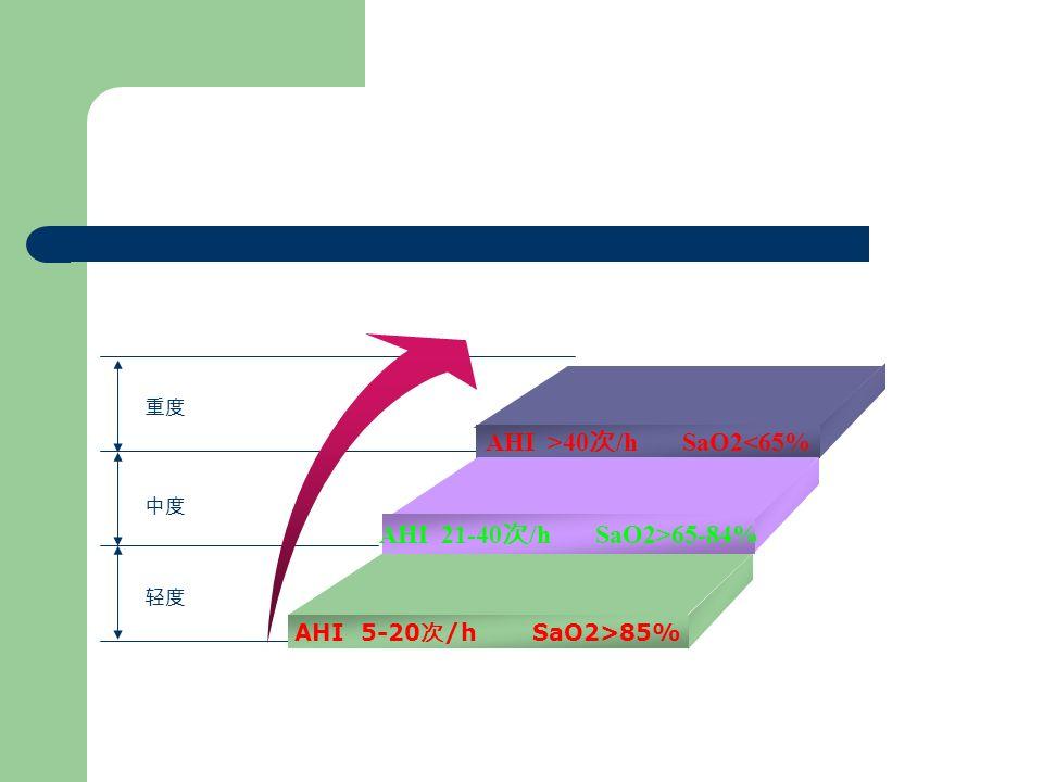 重度 中度 轻度 AHI >40 次 /h SaO2<65% AHI 21-40 次 /h SaO2>65-84% AHI 5-20 次 /h SaO2>85%