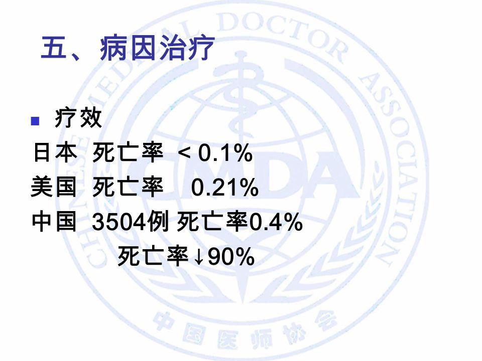 疗效 日本 死亡率 < 0.1% 美国 死亡率 0.21% 中国 3504 例 死亡率 0.4% 死亡率 ↓90% 五、病因治疗