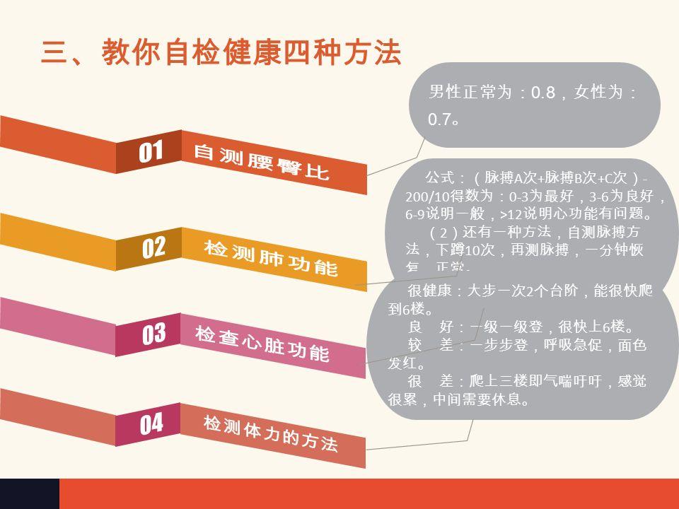 三、教你自检健康四种方法 20 岁可憋气 90-120 秒, 60 岁为 25 秒。憋气越久,肺 功能越好。 公式:(脉搏 A 次 + 脉搏 B 次 +C 次) - 200/10 得数为: 0-3 为最好, 3-6 为良好, 6-9 说明一般, >12 说明心功能有问题。 ( 2 )还有一种方法,自测脉搏方 法,下蹲 10 次,再测脉搏,一分钟恢 复,正常。 很健康:大步一次 2 个台阶,能很快爬 到 6 楼。 良 好:一级一级登,很快上 6 楼。 较 差:一步步登,呼吸急促,面色 发红。 很 差:爬上三楼即气喘吁吁,感觉 很累,中间需要休息。 男性正常为: 0.8 ,女性为: 0.7 。