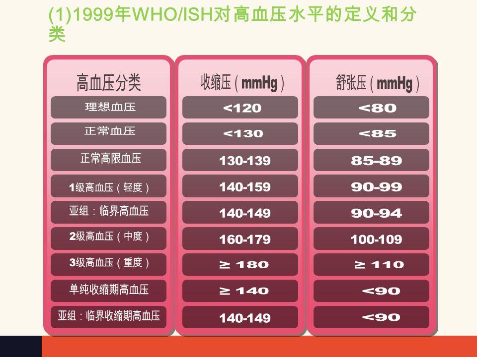 (1)1999 年 WHO/ISH 对高血压水平的定义和分 类