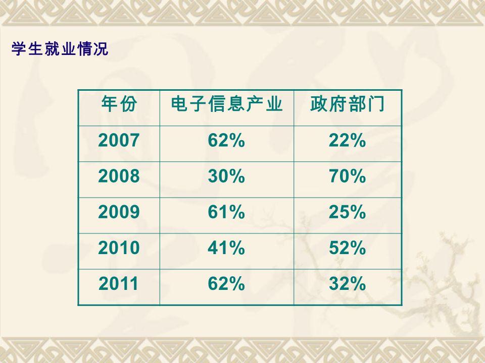 学生就业情况 年份电子信息产业政府部门 200762%22% 200830%70% 200961%25% 201041%52% 201162%32%
