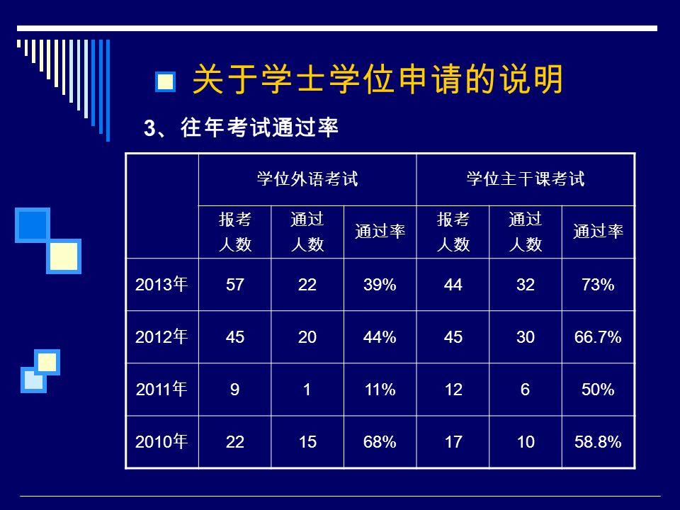 3 、往年考试通过率 关于学士学位申请的说明 学位外语考试学位主干课考试 报考 人数 通过 人数 通过率 报考 人数 通过 人数 通过率 2013 年 572239%443273% 2012 年 452044%453066.7% 2011 年 9111%12650% 2010 年 221568%171058.8%