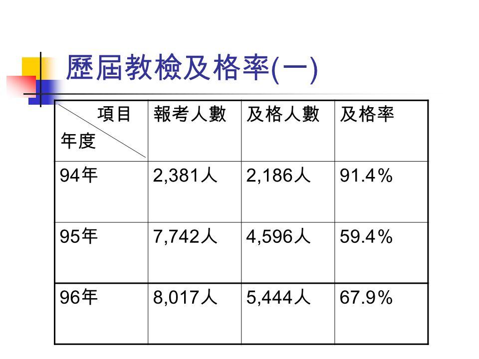 歷屆教檢及格率 ( 一 ) 項目 年度 報考人數及格人數及格率 94 年 2,381 人 2,186 人 91.4 % 95 年 7,742 人 4,596 人 59.4 % 96 年 8,017 人 5,444 人 67.9 %