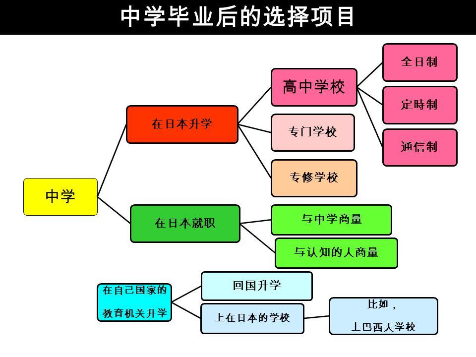 中学毕业后的选择项目 中学 在日本升学 高中学校 全日制定時制通信制专门学校专修学校在日本就职 与中学商量 与认知的人商量 在自己国家的 教育机关升学 回国升学 上在日本的学校 比如, 上巴西人学校