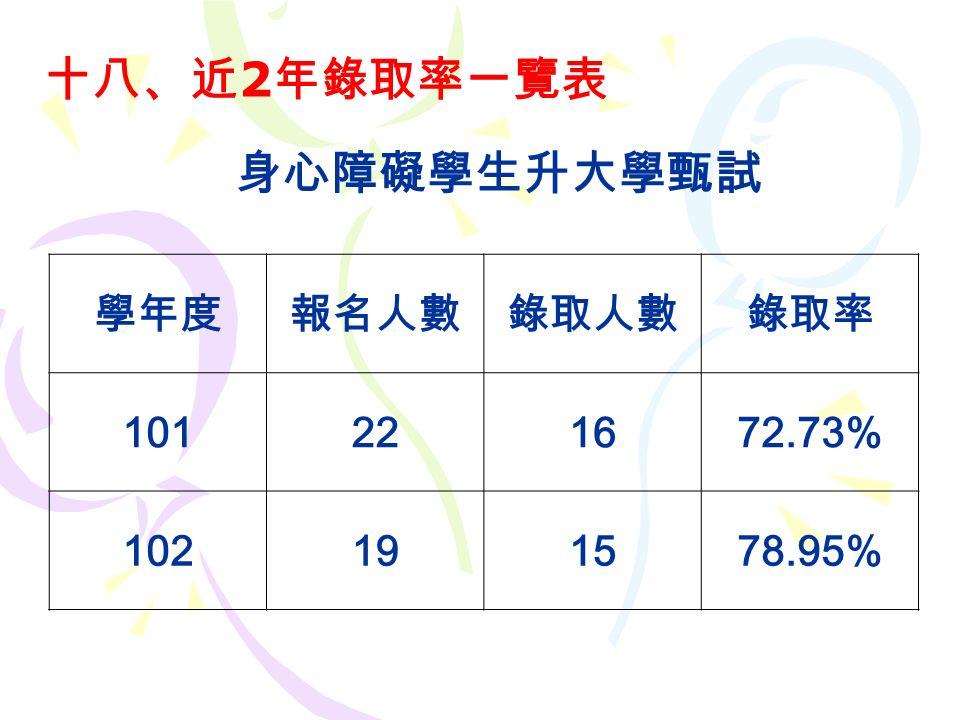 十八、近 2 年錄取率一覽表 學年度報名人數錄取人數錄取率 101221672.73% 102191578.95% 身心障礙學生升大學甄試