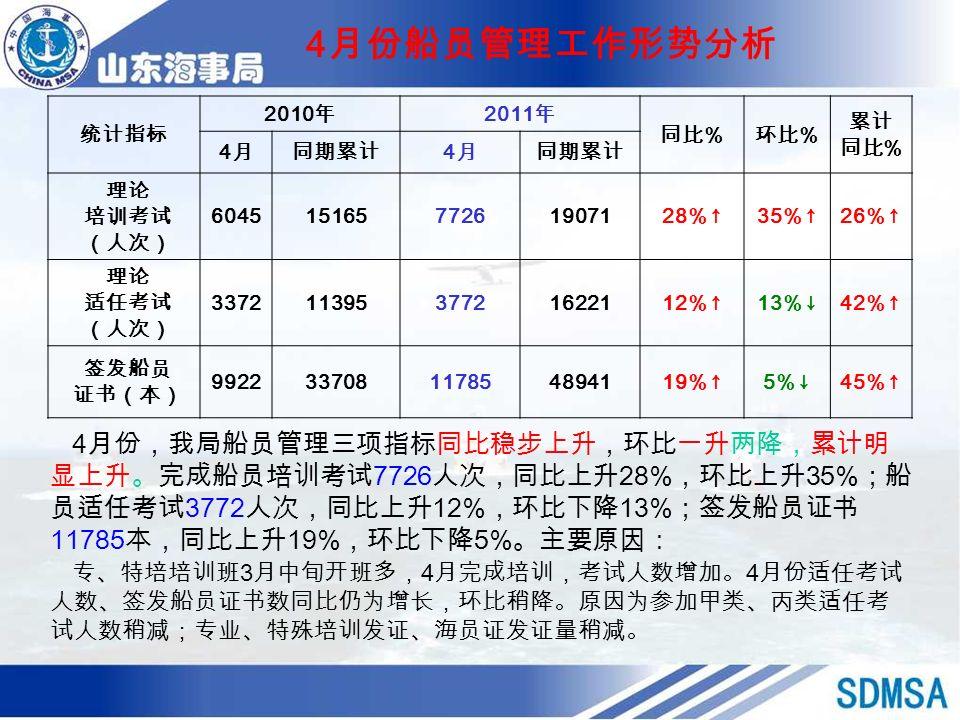 4 月份船员管理工作形势分析 统计指标 2010 年 2011 年 同比 % 环比 % 累计 同比 % 4月4月同期累计 4月4月 理论 培训考试 (人次) 60451516577261907128%↑35%↑26%↑ 理论 适任考试 (人次) 33721139537721622112%↑13%↓42%↑ 签发船员 证书(本) 992233708117854894119%↑5%↓45%↑ 4 月份,我局船员管理三项指标同比稳步上升,环比一升两降,累计明 显上升。完成船员培训考试 7726 人次,同比上升 28% ,环比上升 35% ;船 员适任考试 3772 人次,同比上升 12% ,环比下降 13% ;签发船员证书 11785 本,同比上升 19% ,环比下降 5% 。主要原因: 专、特培培训班 3 月中旬开班多, 4 月完成培训,考试人数增加。 4 月份适任考试 人数、签发船员证书数同比仍为增长,环比稍降。原因为参加甲类、丙类适任考 试人数稍减;专业、特殊培训发证、海员证发证量稍减。