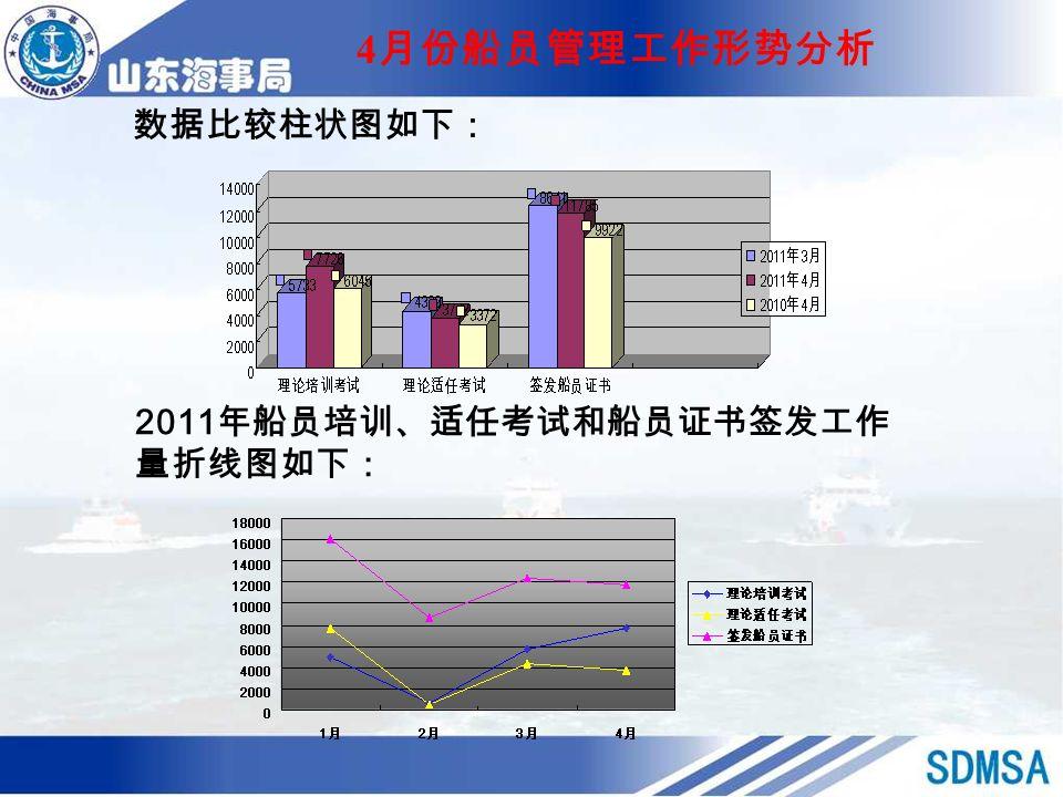 4 月份船员管理工作形势分析 数据比较柱状图如下: 2011 年船员培训、适任考试和船员证书签发工作 量折线图如下: