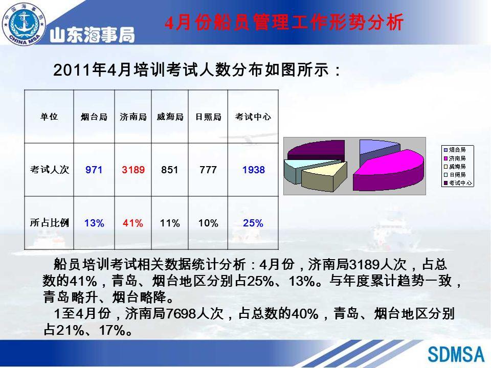 单位烟台局济南局威海局日照局考试中心 考试人次 97131898517771938 所占比例 13%41%11%10%25% 2011 年 4 月培训考试人数分布如图所示: 4 月份船员管理工作形势分析 船员培训考试相关数据统计分析: 4 月份,济南局 3189 人次,占总 数的 41% ,青岛、烟台地区分别占 25% 、 13% 。与年度累计趋势一致, 青岛略升、烟台略降。 1 至 4 月份,济南局 7698 人次,占总数的 40% ,青岛、烟台地区分别 占 21% 、 17% 。