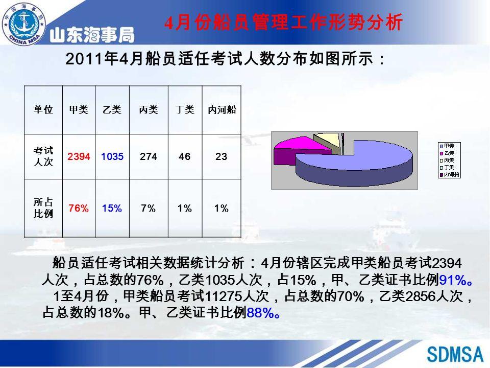 4 月份船员管理工作形势分析 2011 年 4 月船员适任考试人数分布如图所示: 船员适任考试相关数据统计分析 : 4 月份辖区完成甲类船员考试 2394 人次,占总数的 76% ,乙类 1035 人次,占 15% ,甲、乙类证书比例 91% 。 1 至 4 月份,甲类船员考试 11275 人次,占总数的 70% ,乙类 2856 人次, 占总数的 18% 。甲、乙类证书比例 88% 。 单位甲类乙类丙类丁类内河船 考试 人次 239410352744623 所占 比例 76%15%7%1%