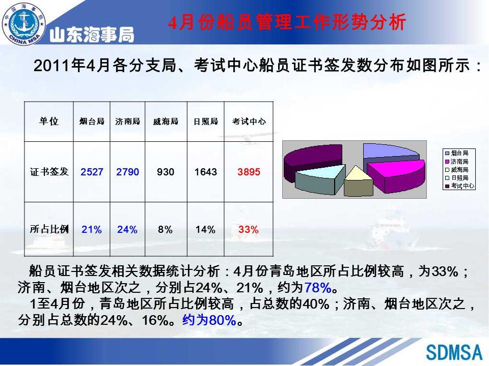 2011 年 4 月各分支局、考试中心船员证书签发数分布如图所示: 4 月份船员管理工作形势分析 船员证书签发相关数据统计分析: 4 月份青岛地区所占比例较高,为 33% ; 济南、烟台地区次之,分别占 24% 、 21% ,约为 78% 。 1 至 4 月份,青岛地区所占比例较高,占总数的 40% ;济南、烟台地区次之, 分别占总数的 24% 、 16% 。约为 80% 。 单位 烟台局济南局威海局日照局考试中心 证书签发 2527279093016433895 所占比例 21%24%8%14%33%