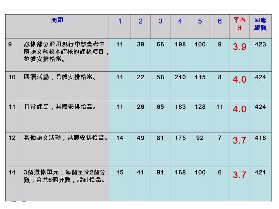 問題 123456 平均 分 回應 總數 9 必修部分沿用現行中學會考中 國語文科校本評核的評核項目, 整體安排恰當。 1139661981009 3.9 423 10 閱讀活動,具體安排恰當。 1122582101158 4.0 424 11 日常課業,具體安排恰當。 11266518312811 4.0 424 12 其他語文活動,具體安排恰當。 144981175927 3.7 418 14 3 個選修單元,每個呈交 2 個分 數,合共 6 個分數,設計恰當。 1541911681006 3.7 421