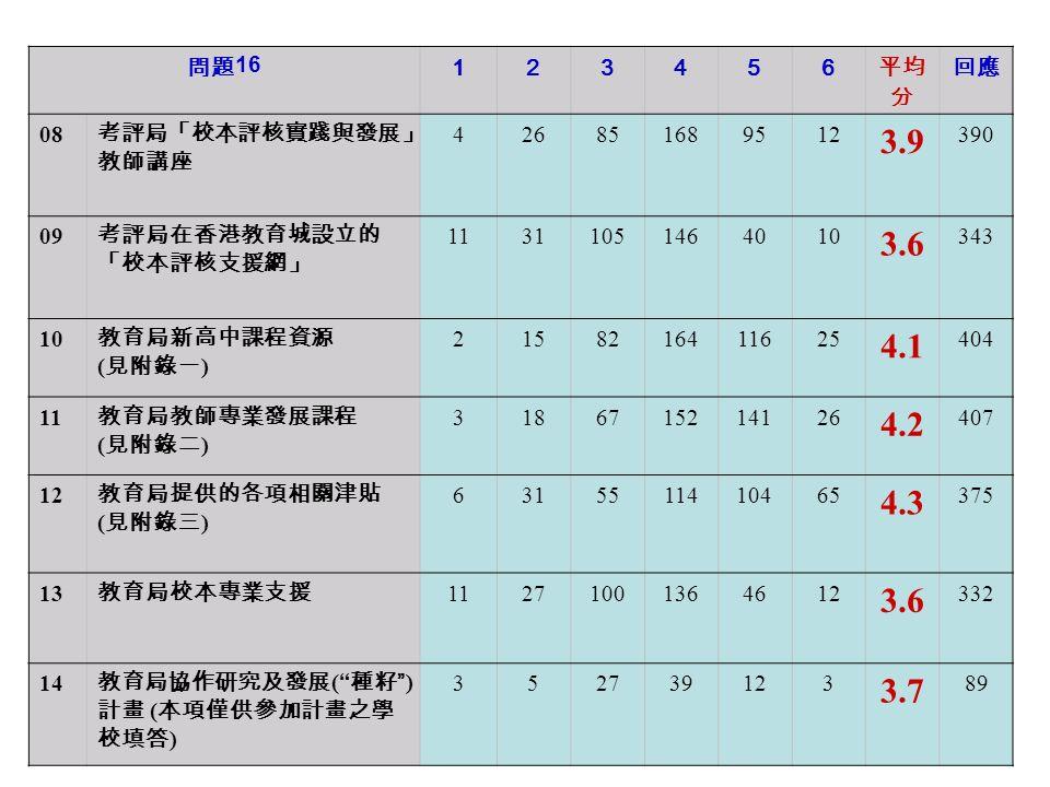 問題 16 123456 平均 分 回應 08 考評局「校本評核實踐與發展」 教師講座 426851689512 3.9 390 09 考評局在香港教育城設立的 「校本評核支援網」 11311051464010 3.6 343 10 教育局新高中課程資源 ( 見附錄一 ) 2158216411625 4.1 404 11 教育局教師專業發展課程 ( 見附錄二 ) 3186715214126 4.2 407 12 教育局提供的各項相關津貼 ( 見附錄三 ) 6315511410465 4.3 375 13 教育局校本專業支援 11271001364612 3.6 332 14 教育局協作研究及發展 ( 種籽 ) 計畫 ( 本項僅供參加計畫之學 校填答 ) 352739123 3.7 89