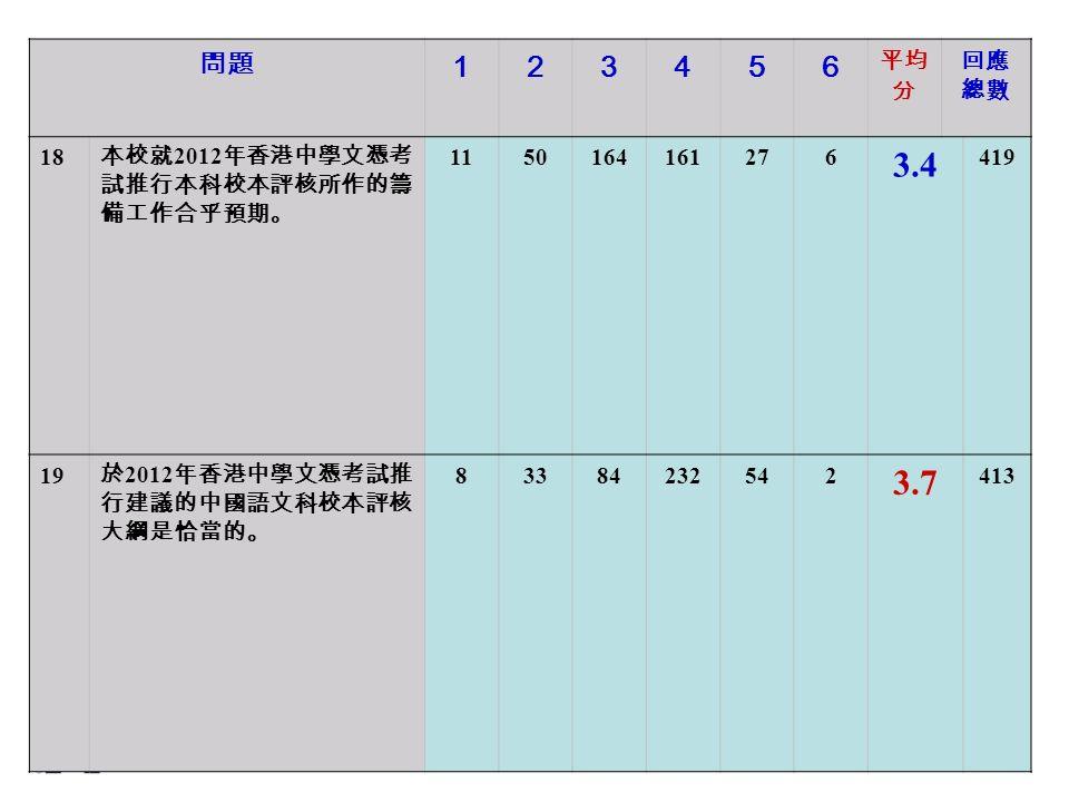 問題 123456 平均 分 回應 總數 18 本校就 2012 年香港中學文憑考 試推行本科校本評核所作的籌 備工作合乎預期。 1150164161276 3.4 419 19 於 2012 年香港中學文憑考試推 行建議的中國語文科校本評核 大綱是恰當的。 83384232542 3.7 413