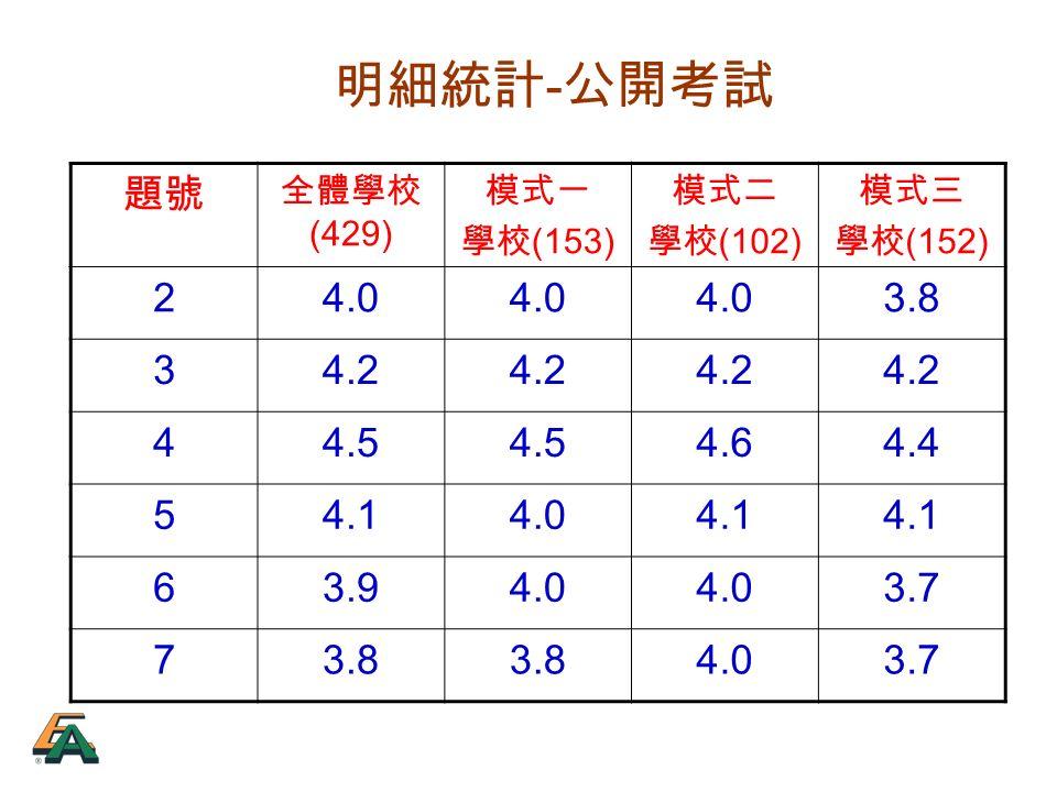 明細統計 - 公開考試 題號 全體學校 (429) 模式一 學校 (153) 模式二 學校 (102) 模式三 學校 (152) 24.0 3.8 34.2 44.5 4.64.4 54.14.04.1 63.94.0 3.7 73.8 4.03.7