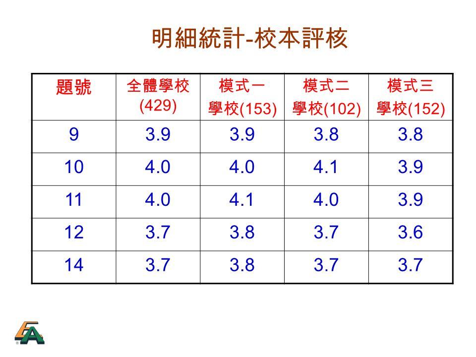 明細統計 - 校本評核 題號 全體學校 (429) 模式一 學校 (153) 模式二 學校 (102) 模式三 學校 (152) 93.9 3.8 104.0 4.13.9 114.04.14.03.9 123.73.83.73.6 143.73.83.7