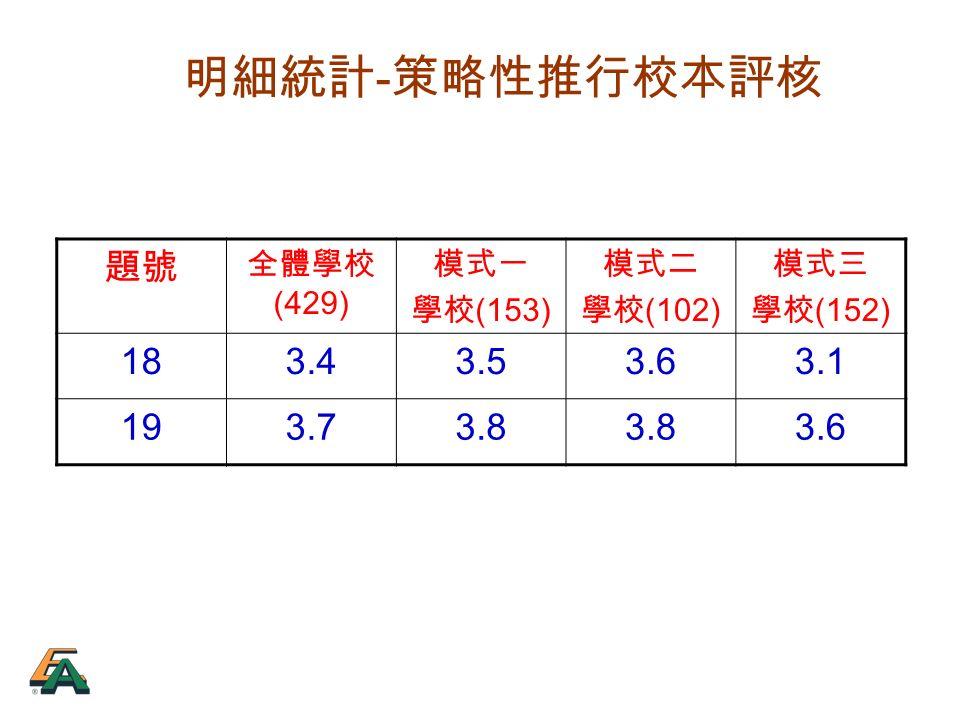 明細統計 - 策略性推行校本評核 題號 全體學校 (429) 模式一 學校 (153) 模式二 學校 (102) 模式三 學校 (152) 183.43.53.63.1 193.73.8 3.6