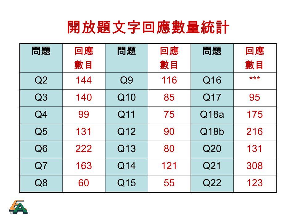開放題文字回應數量統計 問題回應 數目 問題回應 數目 問題回應 數目 Q2144Q9116Q16*** Q3140Q1085Q1795 Q499Q1175Q18a175 Q5131Q1290Q18b216 Q6222Q1380Q20131 Q7163Q14121Q21308 Q860Q1555Q22123