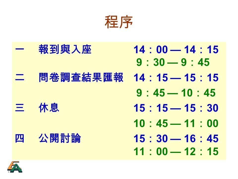 程序 一報到與入座 14 : 00 — 14 : 15 9 : 30 — 9 : 45 二問卷調查結果匯報 14 : 15 — 15 : 15 9 : 45 — 10 : 45 三休息 15 : 15 — 15 : 30 10 : 45 — 11 : 00 四公開討論 15 : 30 — 16 : 45 11 : 00 — 12 : 15