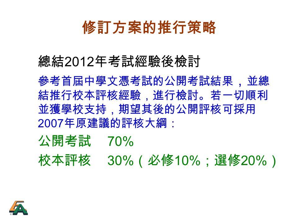 修訂方案的推行策略 總結 2012 年考試經驗後檢討 參考首屆中學文憑考試的公開考試結果 , 並總 結推行校本評核經驗,進行檢討。若一切順利 並獲學校支持,期望其後的公開評核可採用 2007 年原建議的評核大綱: 公開考試 70% 校本評核 30% (必修 10% ;選修 20% )