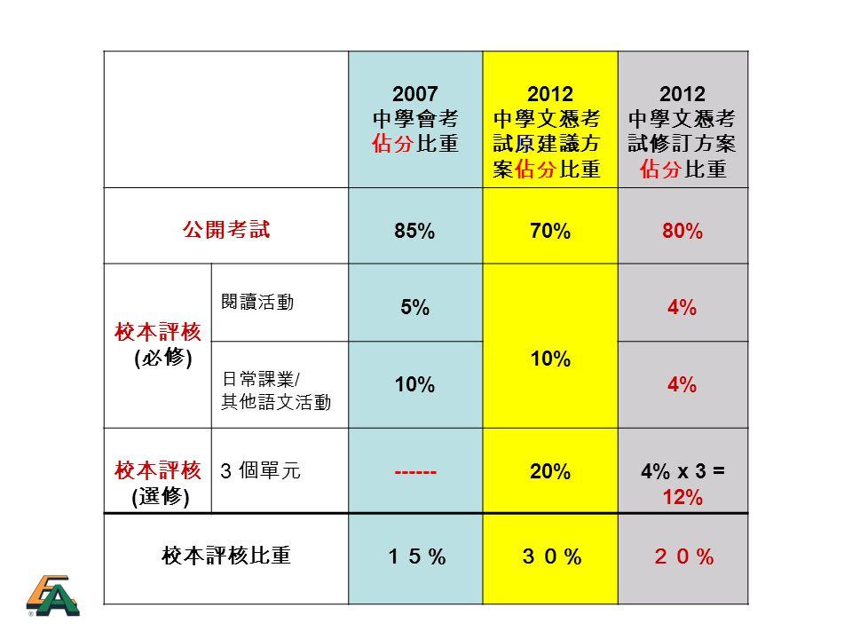 2007 中學會考 佔分比重 2012 中學文憑考 試原建議方 案佔分比重 2012 中學文憑考 試修訂方案 佔分比重 公開考試 85%70%80% 校本評核 ( 必修 ) 閱讀活動 5% 10% 4% 日常課業 / 其他語文活動 10%4% 校本評核 ( 選修 ) 3 個單元 ------20%4% x 3 = 12% 校本評核比重15%30%20%
