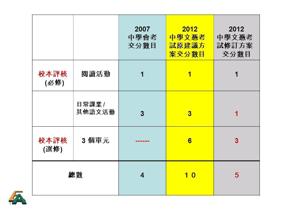 2007 中學會考 交分數目 2012 中學文憑考 試原建議方 案交分數目 2012 中學文憑考 試修訂方案 交分數目 校本評核 ( 必修 ) 閱讀活動 111 日常課業 / 其他語文活動 331 校本評核 ( 選修 ) 3 個單元 ------63 總數4105