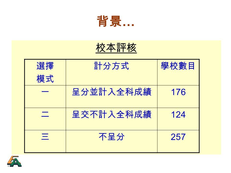 背景 … 校本評核 選擇 模式 計分方式學校數目 一呈分並計入全科成績 176 二呈交不計入全科成績 124 三不呈分 257