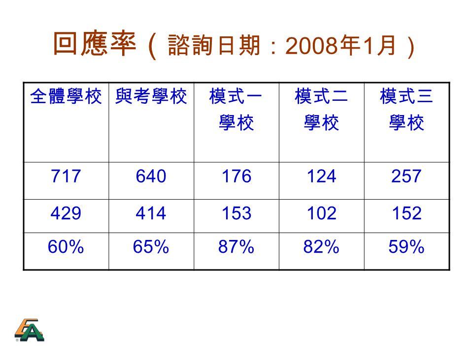 回應率( 諮詢日期: 2008 年 1 月) 全體學校與考學校模式一 學校 模式二 學校 模式三 學校 717640176124257 429414153102152 60%65%87%82%59%