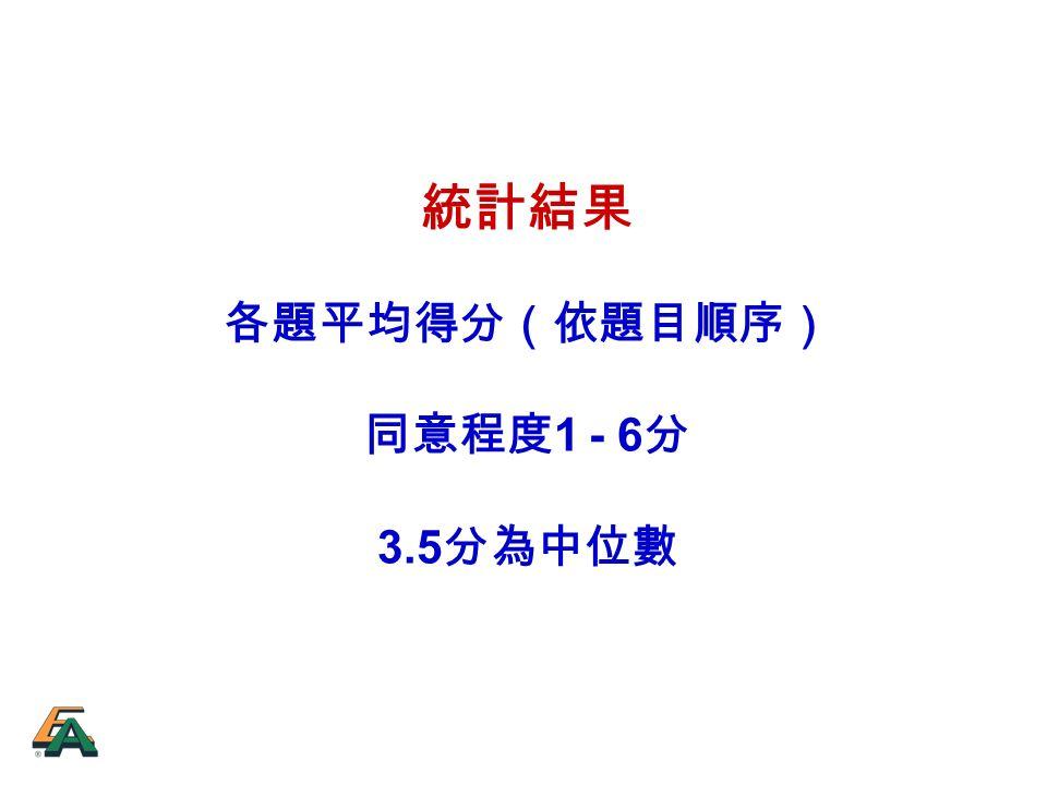 統計結果 各題平均得分(依題目順序) 同意程度 1 - 6 分 3.5 分為中位數