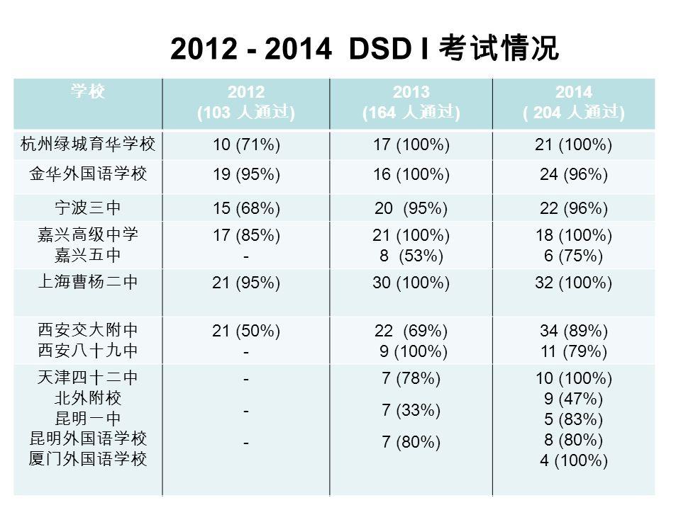 2012 - 2014 DSD I 考试情况 学校 2012 (103 人通过 ) 2013 (164 人通过 ) 2014 ( 204 人通过 ) 杭州绿城育华学校 10 (71%)17 (100%)21 (100%) 金华外国语学校 19 (95%)16 (100%)24 (96%) 宁波三中 15 (68%)20 (95%)22 (96%) 嘉兴高级中学 嘉兴五中 17 (85%) - 21 (100%) 8 (53%) 18 (100%) 6 (75%) 上海曹杨二中 21 (95%)30 (100%)32 (100%) 西安交大附中 西安八十九中 21 (50%) - 22 (69%) 9 (100%) 34 (89%) 11 (79%) 天津四十二中 北外附校 昆明一中 昆明外国语学校 厦门外国语学校 ------ 7 (78%) 7 (33%) 7 (80%) 10 (100%) 9 (47%) 5 (83%) 8 (80%) 4 (100%)