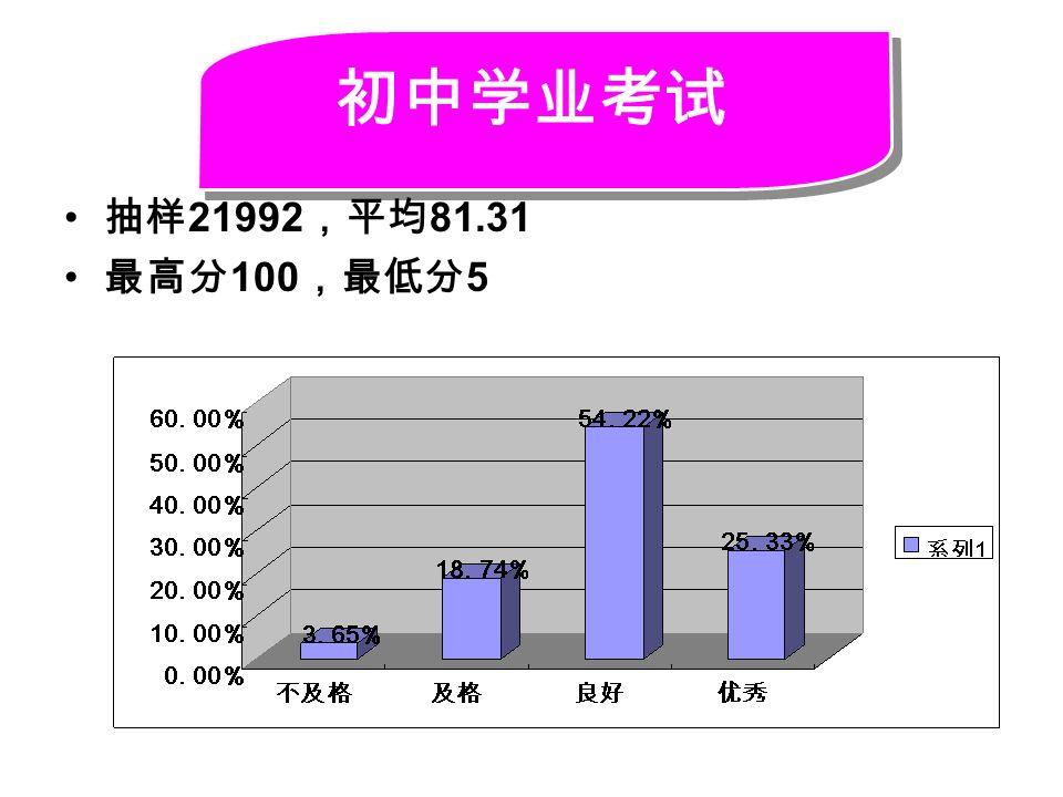 初中学业考试 抽样 21992 ,平均 81.31 最高分 100 ,最低分 5