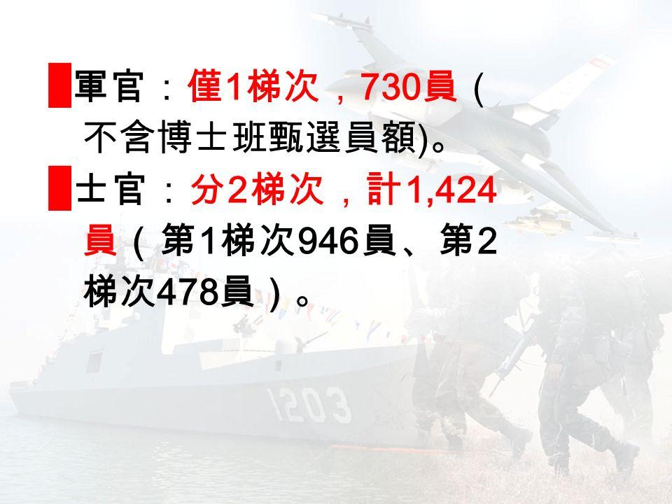 █ 軍官:僅 1 梯次, 730 員( 不含博士班甄選員額 ) 。 █ 士官:分 2 梯次,計 1,424 員(第 1 梯次 946 員、第 2 梯次 478 員)。