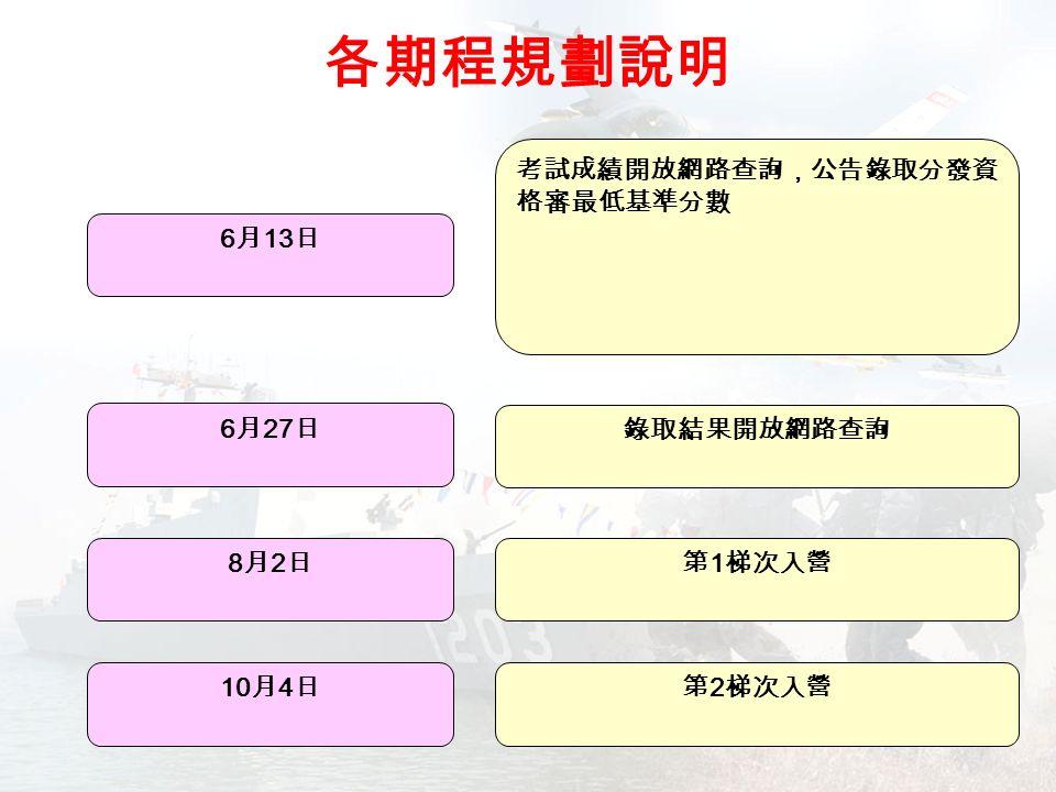 各期程規劃說明 6 月 13 日 考試成績開放網路查詢,公告錄取分發資 格審最低基準分數 6 月 27 日 8月2日8月2日第 1 梯次入營 10 月 4 日第 2 梯次入營 錄取結果開放網路查詢