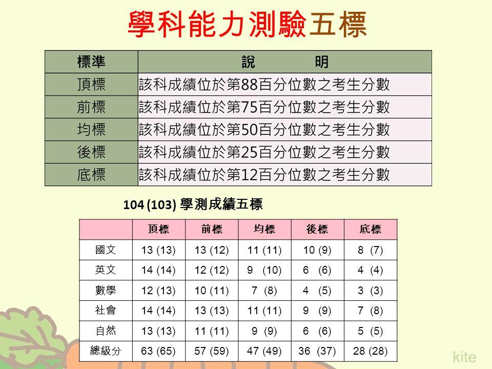 學科能力測驗五標 頂標前標均標後標底標 國文 13 (13)13 (12)11 (11)10 (9)8 (7) 英文 14 (14)12 (12)9 (10)6 (6)4 (4) 數學 12 (13)10 (11)7 (8)4 (5)3 (3) 社會 14 (14)13 (13)11 (11)9 (9)7 (8) 自然 13 (13)11 (11)9 (9)6 (6)5 (5) 總級分 63 (65)57 (59)47 (49)36 (37)28 (28) 104 (103) 學測成績五標