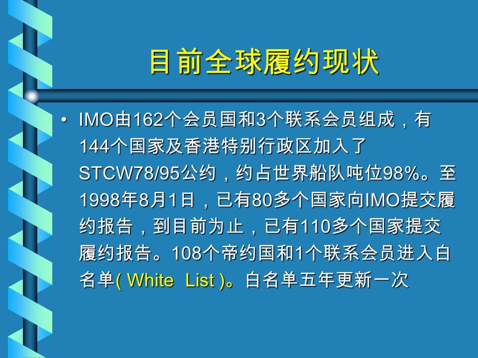目前全球履约现状 IMO 由 162 个会员国和 3 个联系会员组成,有 144 个国家及香港特别行政区加入了 STCW78/95 公约,约占世界船队吨位 98% 。至 1998 年 8 月 1 日,已有 80 多个国家向 IMO 提交履 约报告,到目前为止,已有 110 多个国家提交 履约报告。 108 个帝约国和 1 个联系会员进入白 名单 ( White List ) 。白名单五年更新一次IMO 由 162 个会员国和 3 个联系会员组成,有 144 个国家及香港特别行政区加入了 STCW78/95 公约,约占世界船队吨位 98% 。至 1998 年 8 月 1 日,已有 80 多个国家向 IMO 提交履 约报告,到目前为止,已有 110 多个国家提交 履约报告。 108 个帝约国和 1 个联系会员进入白 名单 ( White List ) 。白名单五年更新一次