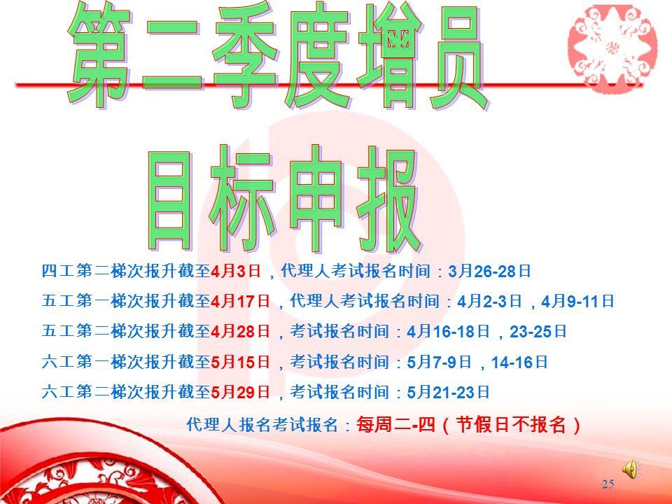 Company Logo www.themegallery.com 四工第二梯次报升截至 4 月 3 日,代理人考试报名时间: 3 月 26-28 日 五工第一梯次报升截至 4 月 17 日,代理人考试报名时间: 4 月 2-3 日, 4 月 9-11 日 五工第二梯次报升截至 4 月 28 日,考试报名时间: 4 月 16-18 日, 23-25 日 六工第一梯次报升截至 5 月 15 日,考试报名时间: 5 月 7-9 日, 14-16 日 六工第二梯次报升截至 5 月 29 日,考试报名时间: 5 月 21-23 日 代理人报名考试报名: 每周二 - 四(节假日不报名)