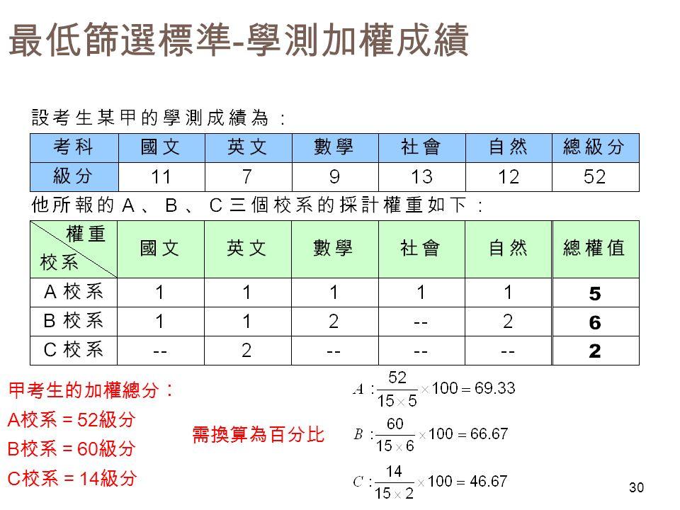 最低篩選標準 - 學測加權成績 甲考生的加權總分︰ A 校系= 52 級分 B 校系= 60 級分 C 校系= 14 級分 30 需換算為百分比