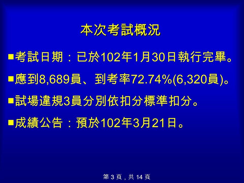 本次考試概況 ■考試日期:已於 102 年 1 月 30 日執行完畢。 ■應到 8,689 員、到考率 72.74%(6,320 員 ) 。 ■試場違規 3 員分別依扣分標準扣分。 ■成績公告:預於 102 年 3 月 21 日。 第 3 頁,共 14 頁