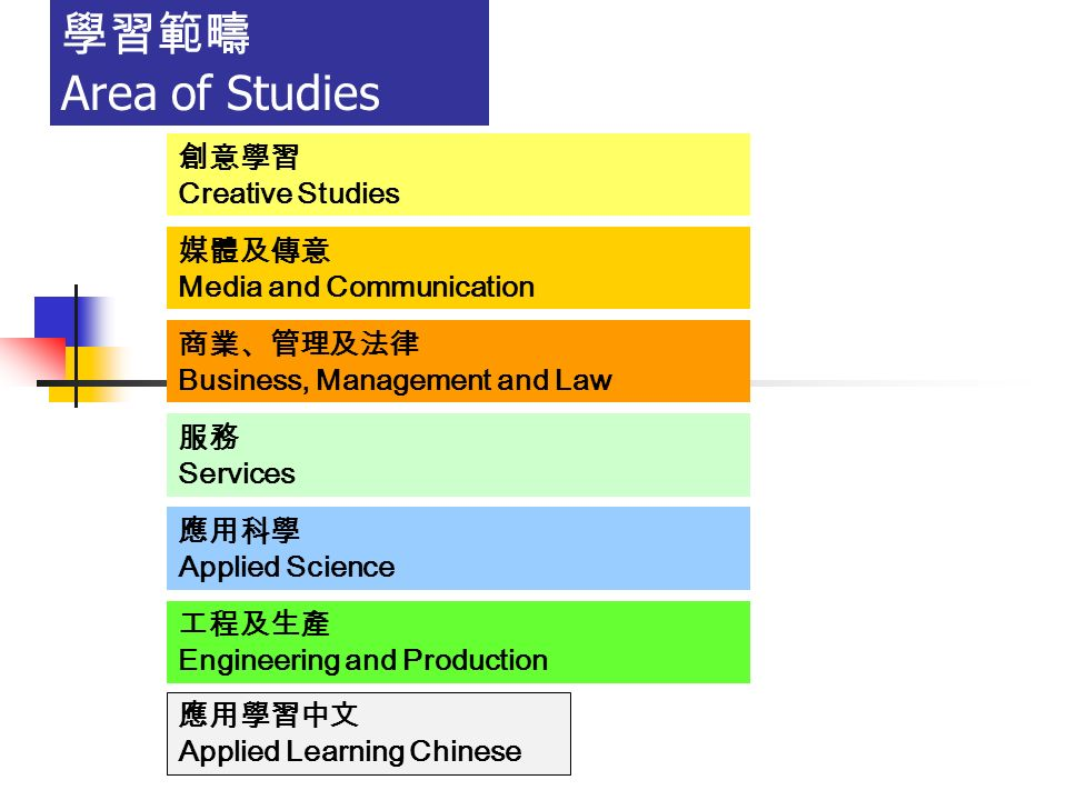 學習範疇 Area of Studies 創意學習 Creative Studies 媒體及傳意 Media and Communication 商業、管理及法律 Business, Management and Law 服務 Services 應用科學 Applied Science 工程及生產 Engineering and Production 應用學習中文 Applied Learning Chinese