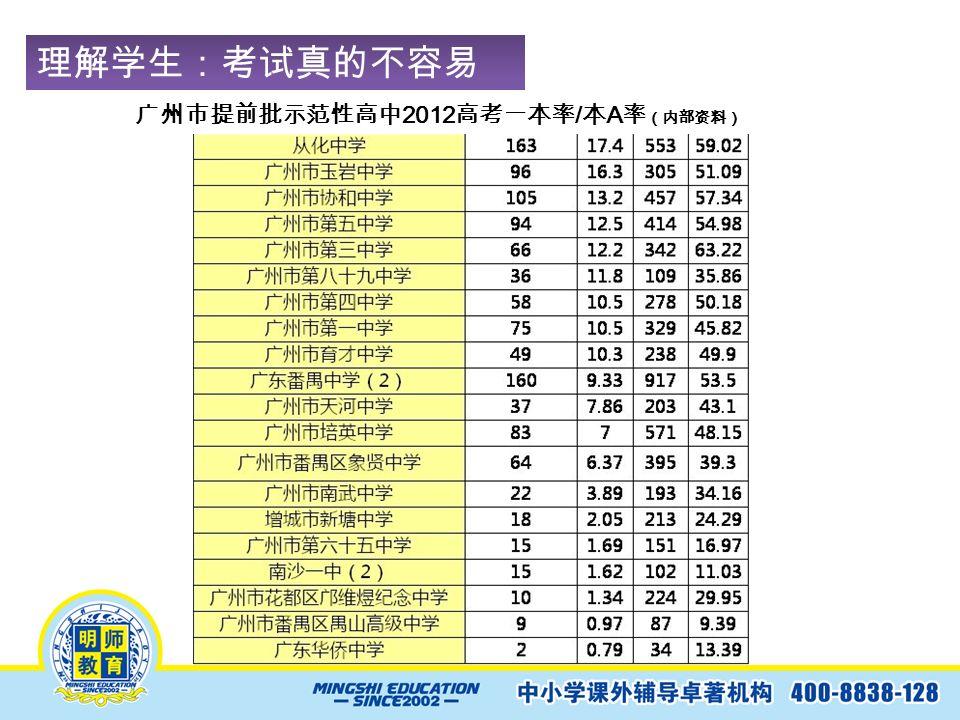 理解学生:考试真的不容易 ! 广州市提前批示范性高中 2012 高考一本率 / 本 A 率 (内部资料)