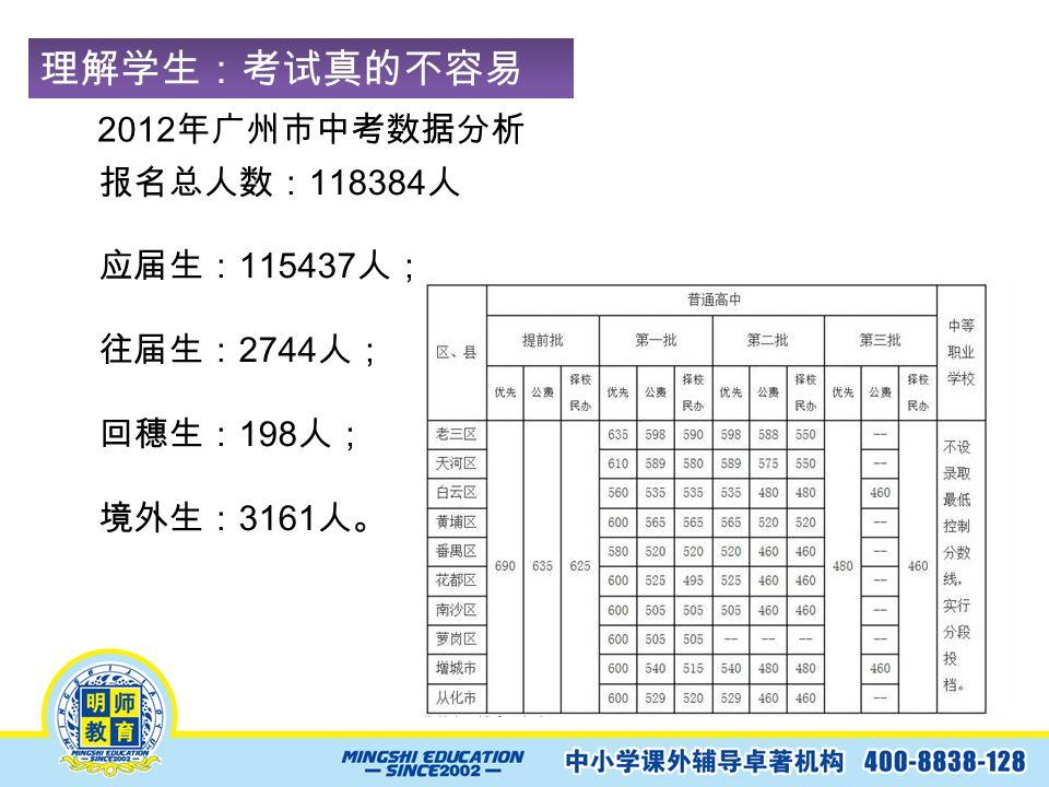 理解学生:考试真的不容易 ! 2012 年广州市中考数据分析 报名总人数: 118384 人 应届生: 115437 人; 往届生: 2744 人; 回穗生: 198 人; 境外生: 3161 人。