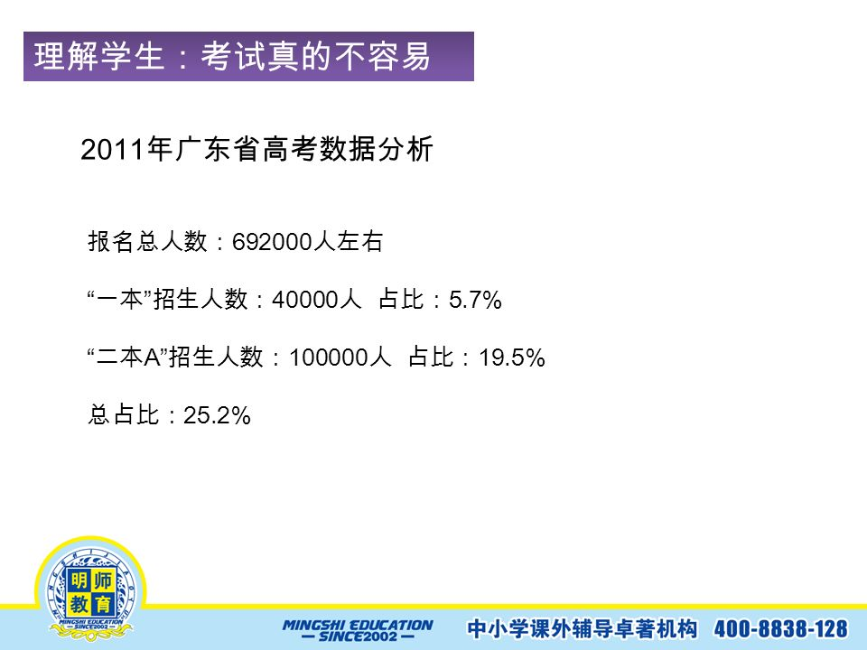 理解学生:考试真的不容易 ! 2011 年广东省高考数据分析 报名总人数: 692000 人左右 一本 招生人数: 40000 人 占比: 5.7% 二本 A 招生人数: 100000 人 占比: 19.5% 总占比: 25.2%