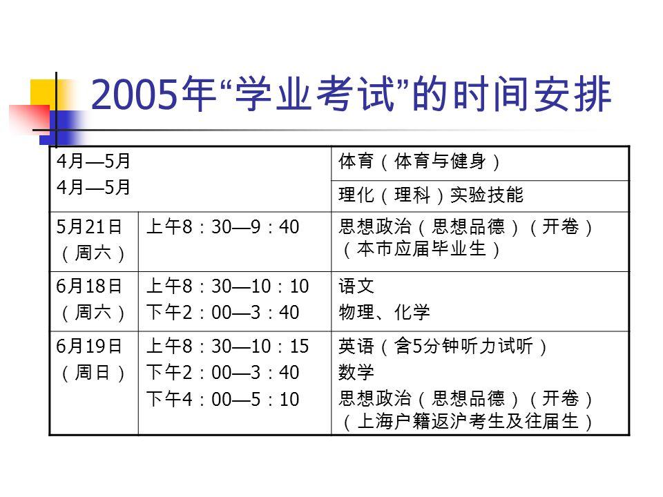 2005 年 学业考试 的时间安排 4月—5月4月—5月4月—5月4月—5月 体育(体育与健身) 理化(理科)实验技能 5 月 21 日 (周六) 上午 8 : 30 — 9 : 40 思想政治(思想品德)(开卷) (本市应届毕业生) 6 月 18 日 (周六) 上午 8 : 30 — 10 : 10 下午 2 : 00 — 3 : 40 语文 物理、化学 6 月 19 日 (周日) 上午 8 : 30 — 10 : 15 下午 2 : 00 — 3 : 40 下午 4 : 00 — 5 : 10 英语(含 5 分钟听力试听) 数学 思想政治(思想品德)(开卷) (上海户籍返沪考生及往届生)