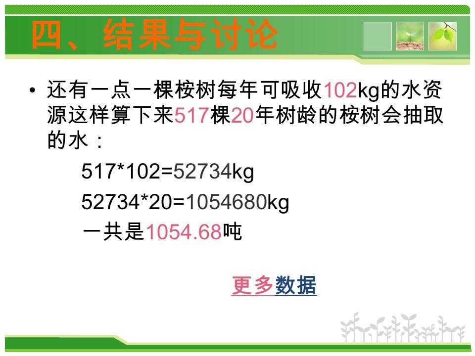 还有一点一棵桉树每年可吸收 102kg 的水资 源这样算下来 517 棵 20 年树龄的桉树会抽取 的水: 517*102=52734kg 52734*20=1054680kg 一共是 1054.68 吨 四、结果与讨论 更多数据