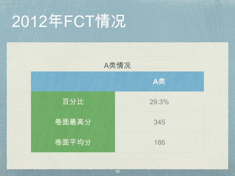2012 年 FCT 情况 A 类情况 A类A类 百分比 29.3% 卷面最高分 345 卷面平均分 186 10