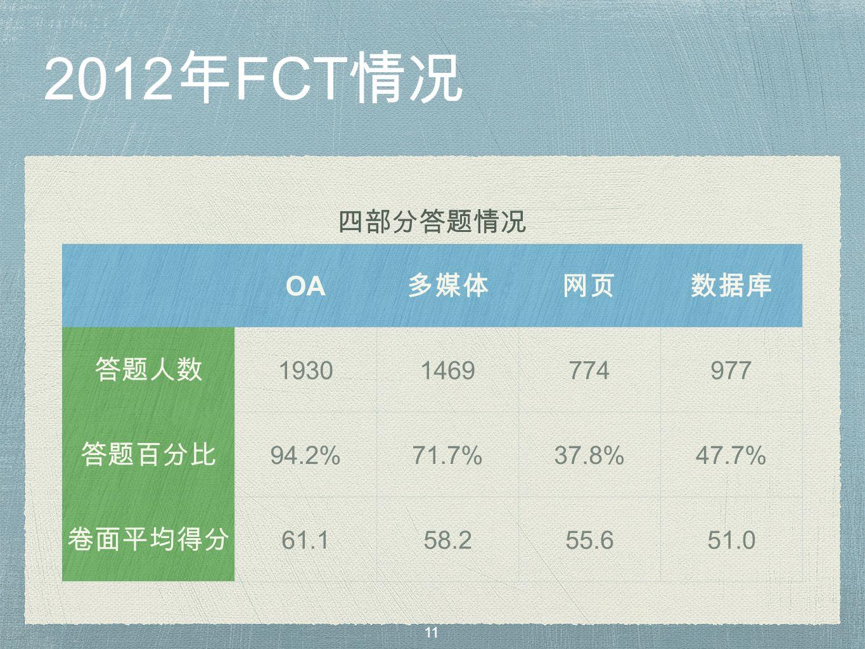 2012 年 FCT 情况 四部分答题情况 OA 多媒体网页数据库 答题人数 19301469774977 答题百分比 94.2%71.7%37.8%47.7% 卷面平均得分 61.158.255.651.0 11